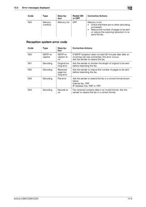 Konica Minolta bizhub C360 User Manual