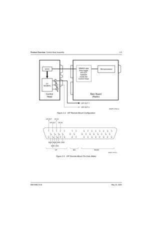 motorola astro digital mobile radio xtl5000 detailled. Black Bedroom Furniture Sets. Home Design Ideas